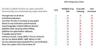 G Force Comparison Chart Avs Avos Bypass Splitflow Throughbore Intelligent