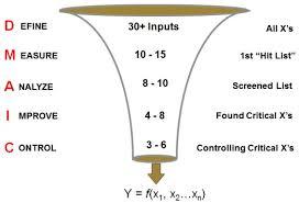 How Does Six Sigma Dmaic Process Work International Six