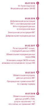 фз Информационный портал В июле 2016 года вступили в силу изменения к Закону 54 ФЗ О применении контрольно кассовой техники при осуществлении наличных денежных расчетов и или