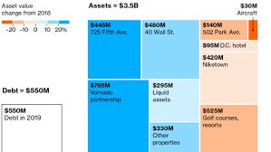 Net Worth Of Business Trumps Net Worth Rises To 3 Billion Despite Business