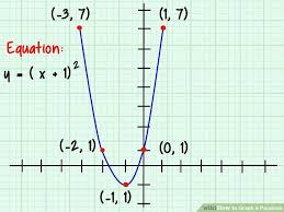 equation of a parabola from focus directrix