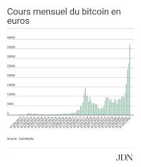 Les chypriotes s'en sont bien rendus compte lorsqu'ils se sont fait confisqués leurs économies début 2013. Bitcoin Le Geant Du Gaming Nexon Investit 100 Millions