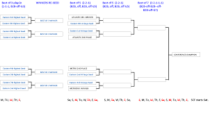 Suggestion For Nhl Playoff Bracket Eastern Conference Only