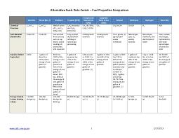 Gas Btu Chart Fuel Comparison Chart