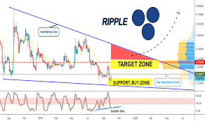 Xrp Usd Chart Tradingview Page 56 Xrp Usd Ripple Price Chart Tradingview