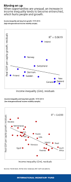 Inequality Chart The Threat Of Inequality Of Opportunity Imf Blog