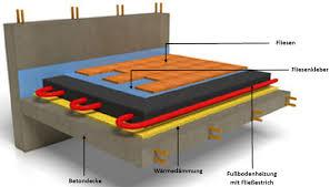 Das meiste fußbodenheizungszubehör führen wir auf lager, sodass wir ihnen dieses kurzfristig zukommen lassen können. Fussbodenheizung Aufbau Und Funktion So Funktioniert Sie