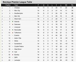 Bpl Table After Yesterday Games Premier League Table