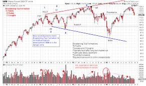 Broadening Pattern Charts The Broadening Top Formation Wyckoff Power Charting