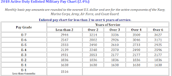 Navy Enlisted Pay Chart 2018 Pay Charts Approved And Effective Starting Jan 1 2018