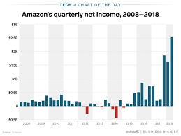 Amazons Profits In 2018 Break The Pattern Charts