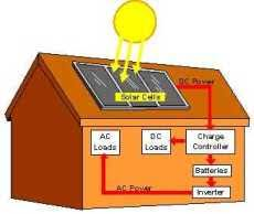 Image titled Save Electricity at Home Step 11 Attachment