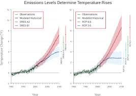 Future Climate National Climate Assessment