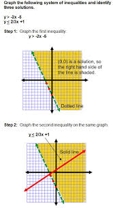 tutorial graphing of systems of linear inequalities including practice problems