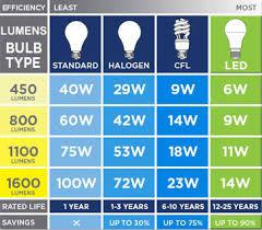 Led Light Wattage Chart Led Bulbs