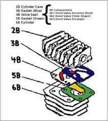 compressor will not build pressure compressor valve plate