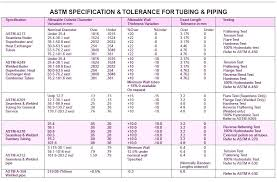 Stainless Steel Pipe Schedule Chart Schedule 5 Steel Pipe Saltvillage Co