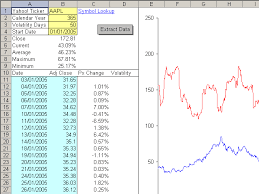 Volatility Trading Using Excel To Calculate Stock Volatility