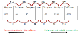Kilograms To Grams Conversion Chart Image Result For Milligrams To Kilograms Chart Measurement