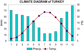 Weather Summary Chart Climate Of Turkey Wikipedia