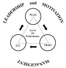 Motivate Leadership Topves Succes In Safety And Other Matters Leadership And Motivation