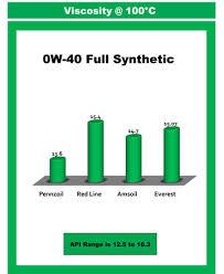 Synthetic Blend Oil Comparison Chart Comparison Charts Of Engine Oil Testing Us Global Petroleum