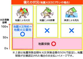 火災 保険 地震 保険