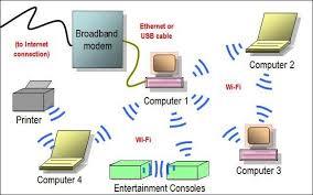 wireless home diagram wiring diagram option wireless home network diagram wiring diagram expert wireless home network diagram wireless home diagram
