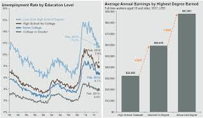 Education Still Matters The Big Picture