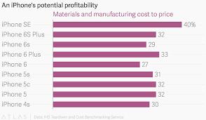 An Iphones Potential Profitability