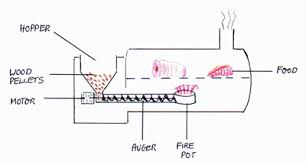 electric smokers review Traeger Grill Wiring Diagram the operating design of a pellet smoker is best explained using this diagram wiring diagram for traeger grill