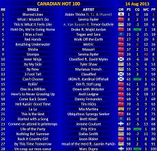 August 2013 Music Charts Canadian Hot 100 14 August 2013 Canadian Music Blog
