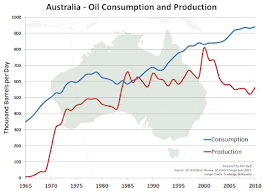 Oil Consumption Chart Wow Energy Chart Of Australian Oil Consumption And Production