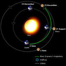 ESA - Marte más cerca