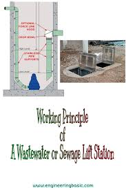Lift Station Pump Design Working Principle Of A Wastewater Or Sewage Lift Station