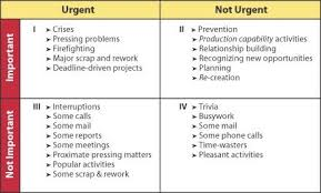 Level 5 Time Management Beyond Stephen R Covey And Ben