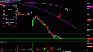 Aurora Cannabis Inc Acb Stock Chart Technical Analysis For 11 18 19