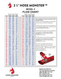 Gpm Pitot Chart Fillable Online Hm2h Flow Chart Gpm Pdf Fax Email Print