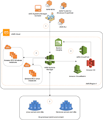 How Systems Manager Works Aws Systems Manager