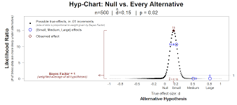 P Number Chart 78b Hyp Chart The Missing Link Between P Values And Bayes