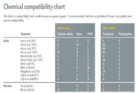 Reference Guide To Microplate Chemical Compatibility