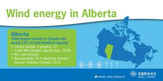 Alberta Grid Chart Alberta Canadian Wind Energy Association
