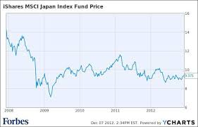 Ewj Chart Best Ideas 2013 A Pair Trade In Japanese Etfs