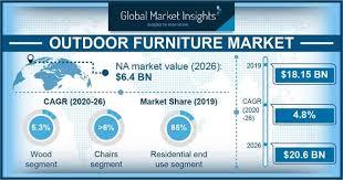 outdoor furniture market trends 2026