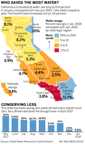 Ca Reservoir Levels Chart California Water Use Back To Pre Drought Levels