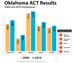 Act Sat Oklahoma State Department Of Education