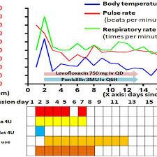 Temperature Pulse Respiration Chart Template Temperature Pulse Rate And Respiratory Rate Chart
