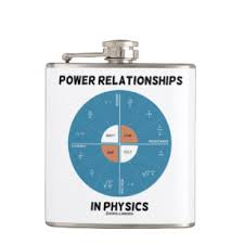 Power Wheel Chart Power Relationships In Physics Power Wheel Chart Flask