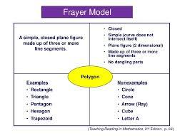 Frayer Model For Math Frayer Model Assessment