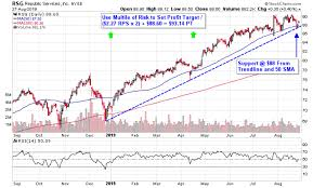 Profiting From Trash 3 Waste Management Stocks To Consider
